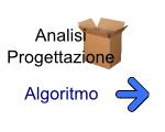 problema, algoritmo, programma