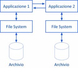 dagli-archivi-ai-database03-300x260