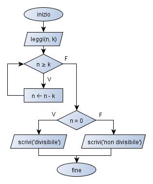 divisibilita_numeri2