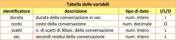 Tabella delle variabili