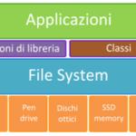 strati-software