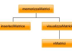 memorizzamatrici3