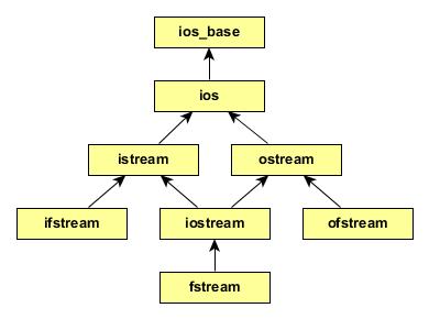 stream-gerarchia