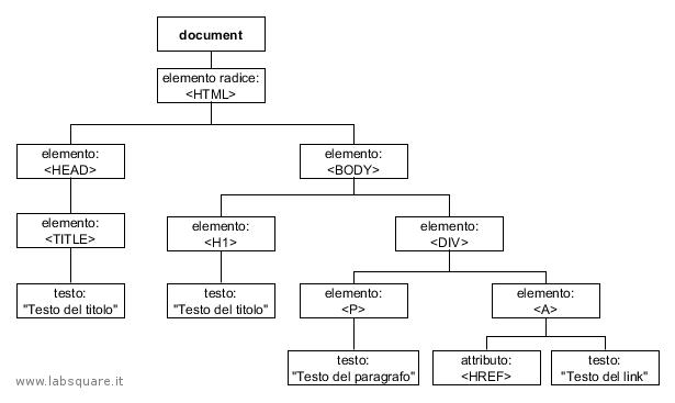 HTML_DOM